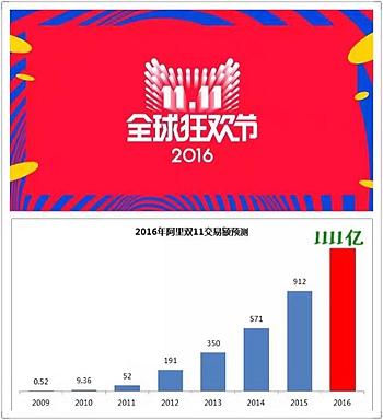 淘宝2016双11成交额交易额销售额是多少?2016年双十一