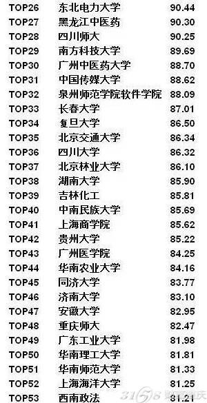 高校挂科榜出炉 西南大学排第5重庆大学11(完整榜单)