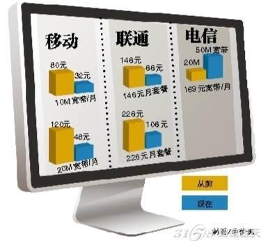 网通宽带测速_重庆联通(网通)宽带网络快速测速网站是多少?_重庆联通网通 ...