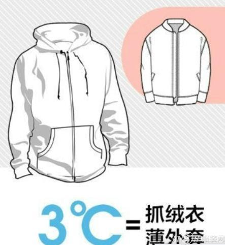 在寒冷的冬天,我们总是喜欢穿着厚厚的衣服,因为这样最保暖.但是