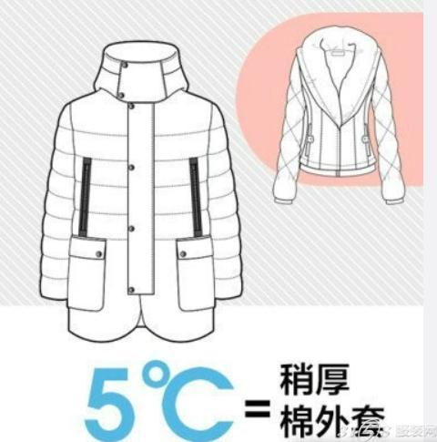 ?学会了这个寒冬季就这样穿起来 但是真的是穿的越多越保暖吗?