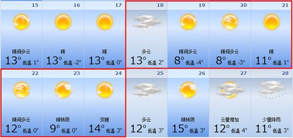 2月18日天气,多云,最高气温13,最低气温2; 2月19日天气,晴间多云,最高气温6,最低气温-4; 2月20日天气,晴间多云,最高气温8,最低气温-3; 2月21日天气,晴,最高气温11,最低气温1; 2月22日天气,晴间多云,最高气温12,最低气温0; 2月23日天气,晴转阴,最高气温9,最低气温0; 2月24日天气,变暖,最高气温14,最低气温3; 2015年洛阳春节出行建议:春节期间,洛阳天气逐渐回暖,以晴天为主的天气也能增加人们出行的兴趣。这几日天气大好,非常适合走