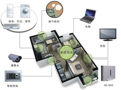 时间:2013-08-28 无线智能家居系统采用无线连接方式,可对灯光,窗帘