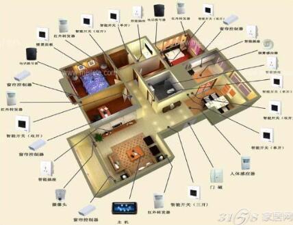家居智能控制系统是什么?