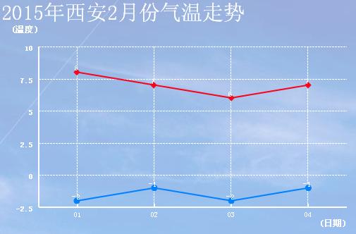 2015年西安2月份天气预报