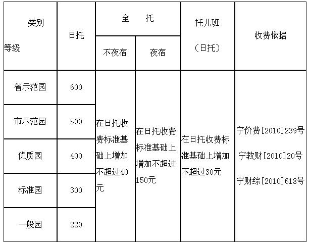 2015年南京幼儿园报名时间