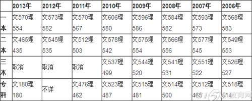 山东历年高考分数线是多少-3158教育网