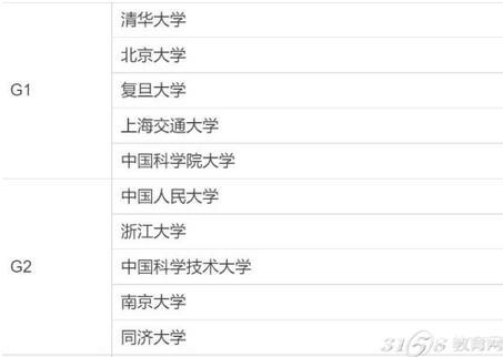 中国大学报考热度排行榜出炉 高考志愿填报可参考