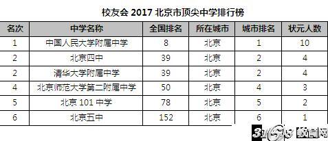 校友会2017华北地区各省市顶尖中学排行榜