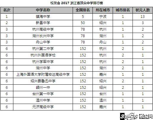 校友会2017华东地区各省市顶尖中学排行榜