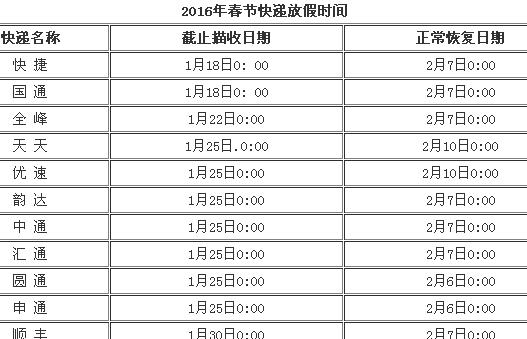 【2016各快递春节放假时间安排】2016年春节淘宝天猫快递什么时候停运