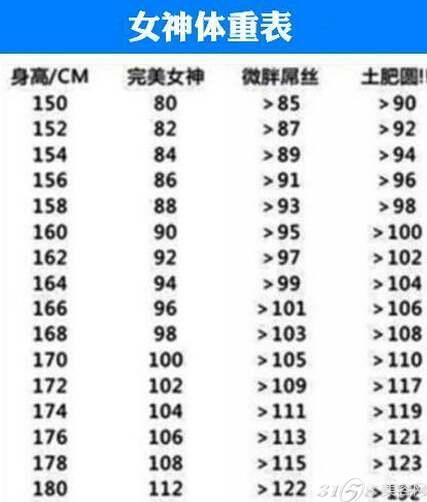 女神身高体重标准,女神身高体重比例表