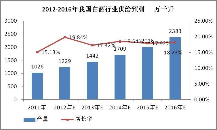 过去十年被大家定义为中国白酒的黄金十年,十年间我国白酒产业从2002年全国白酒销售收入495.88亿元,到2012年全国白酒销售收入近4000亿元;从2002年全国白酒产量378.47万千升,到2012年的1153.16万千升;从2002年全国白酒行业利税总额 126.78亿元,到2012年利税总额1366.18亿元,可以说白酒产业在此十年间创造了巨大而非凡的成就,积累了宝贵的财富。但随着2012年政策的改变以及青年酒水消费的多元化、饮酒人群数量的增长面临瓶颈,白酒产品的消费量也趋于饱和,高端白酒以及