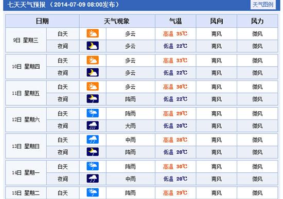 四川省景区天气预报15天查询+