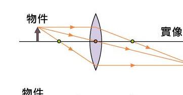 凸透镜成虚像光路�_凹透镜成像光路图-画出凹透镜借助凸透镜成像光路图