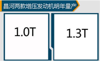昌河规划两款增压发动机 明年将量产
