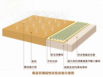 康姿百德磁性床垫有什么专利
