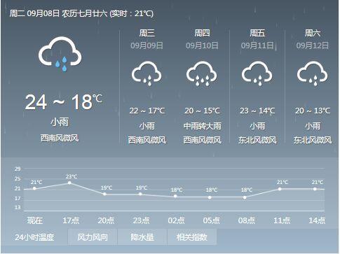 九寨沟未来7天天气预报