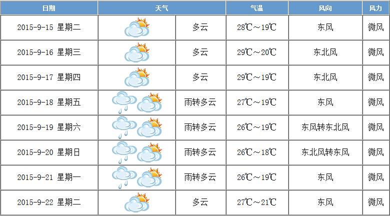 浙江省未来10天天气预报15天+