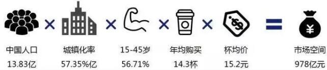 開個奶茶店利潤大嗎